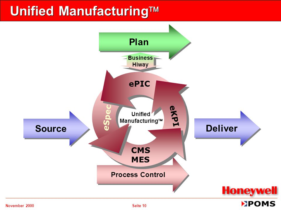 November 2000 Seite 10 Unified Manufacturing  Plan Source Deliver Process Control ePIC CMS MES eSpec eKPI Unified Manufacturing  Business Hiway Busi