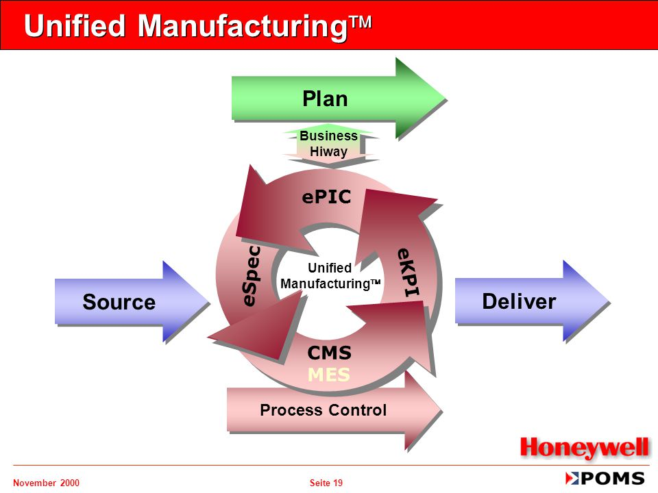 November 2000 Seite 19 Unified Manufacturing  Plan Source Deliver Process Control ePIC CMS MES eSpec eKPI Unified Manufacturing  Business Hiway Busi