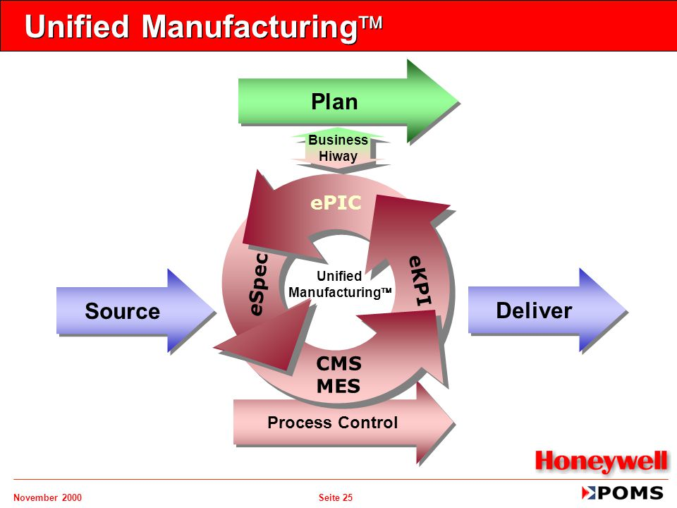 November 2000 Seite 25 Unified Manufacturing  Plan Source Deliver Process Control ePIC CMS MES eSpec eKPI Unified Manufacturing  Business Hiway Busi