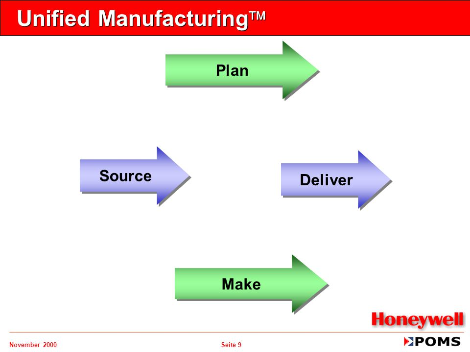 November 2000 Seite 9 Unified Manufacturing  Plan Source Deliver Make