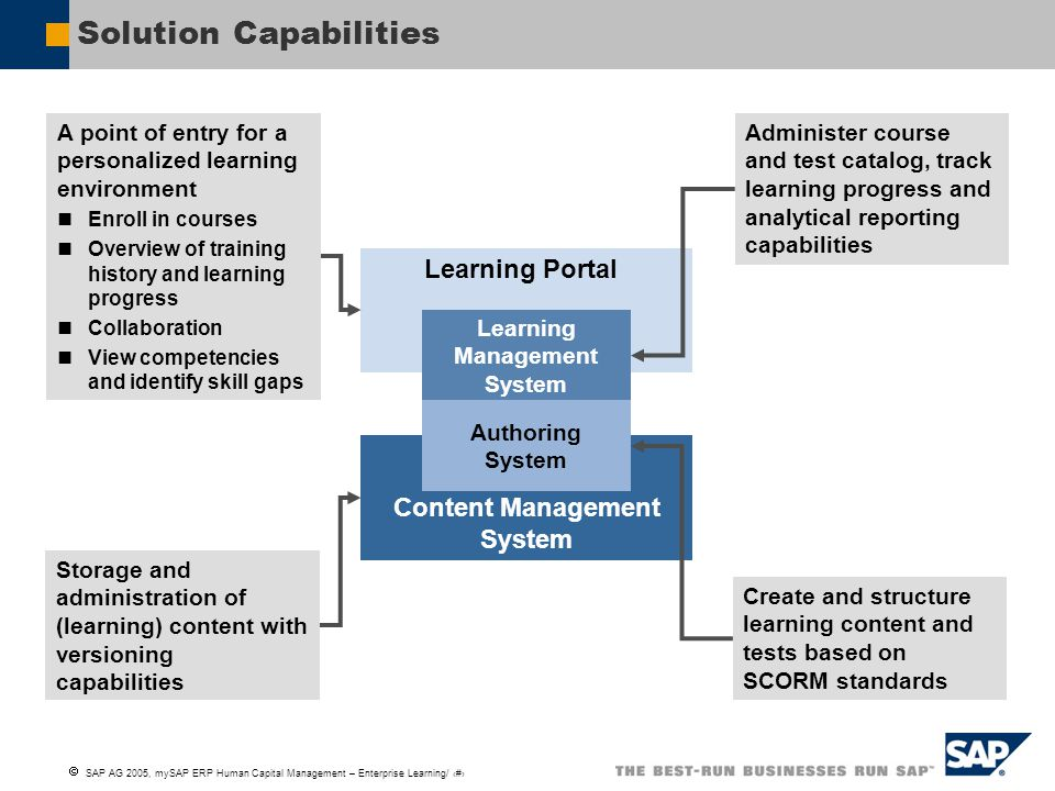  SAP AG 2005, mySAP ERP Human Capital Management – Enterprise Learning/ 10 Solution Capabilities Content Management System Learning Portal Storage and administration of (learning) content with versioning capabilities A point of entry for a personalized learning environment Enroll in courses Overview of training history and learning progress Collaboration View competencies and identify skill gaps Administer course and test catalog, track learning progress and analytical reporting capabilities Create and structure learning content and tests based on SCORM standards Learning Portal Learning Management System Authoring System