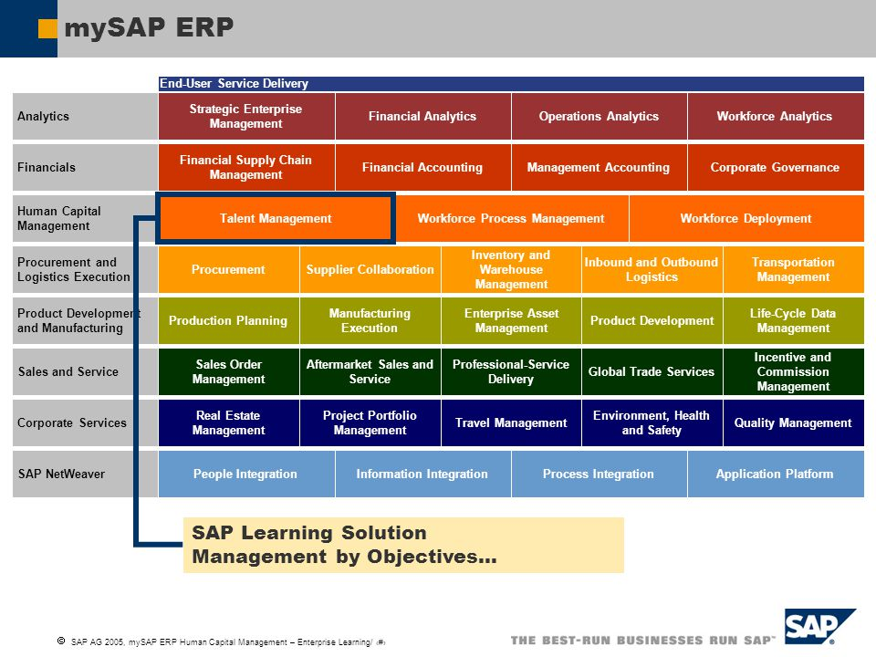  SAP AG 2005, mySAP ERP Human Capital Management – Enterprise Learning/ 2 mySAP ERP End-User Service Delivery Analytics Strategic Enterprise Management Financial AnalyticsOperations AnalyticsWorkforce Analytics Financials Financial Supply Chain Management Financial AccountingManagement AccountingCorporate Governance Human Capital Management Talent ManagementWorkforce Process ManagementWorkforce Deployment Procurement and Logistics Execution ProcurementSupplier Collaboration Inventory and Warehouse Management Inbound and Outbound Logistics Transportation Management Product Development and Manufacturing Production Planning Manufacturing Execution Enterprise Asset Management Product Development Life-Cycle Data Management Sales and Service Sales Order Management Aftermarket Sales and Service Professional-Service Delivery Global Trade Services Incentive and Commission Management Corporate Services Real Estate Management Project Portfolio Management Travel Management Environment, Health and Safety Quality Management SAP NetWeaver People IntegrationInformation IntegrationProcess IntegrationApplication Platform SAP Learning Solution Management by Objectives…