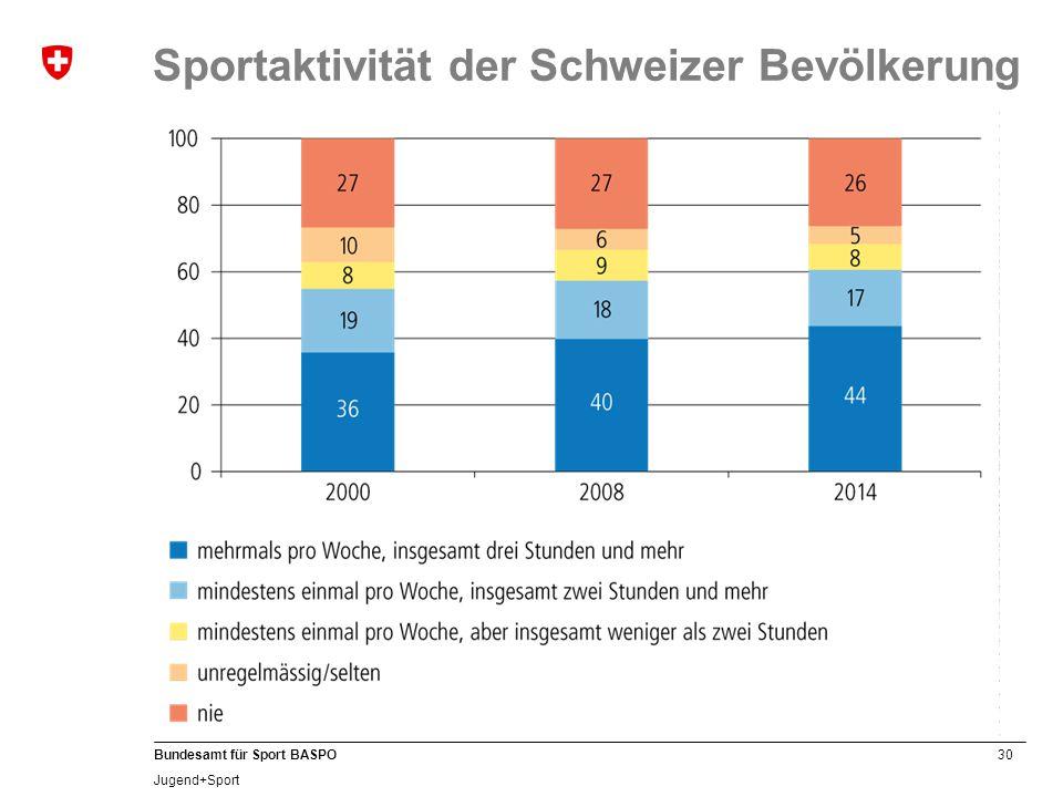 30 Bundesamt für Sport BASPO Jugend+Sport Sportaktivität der Schweizer Bevölkerung
