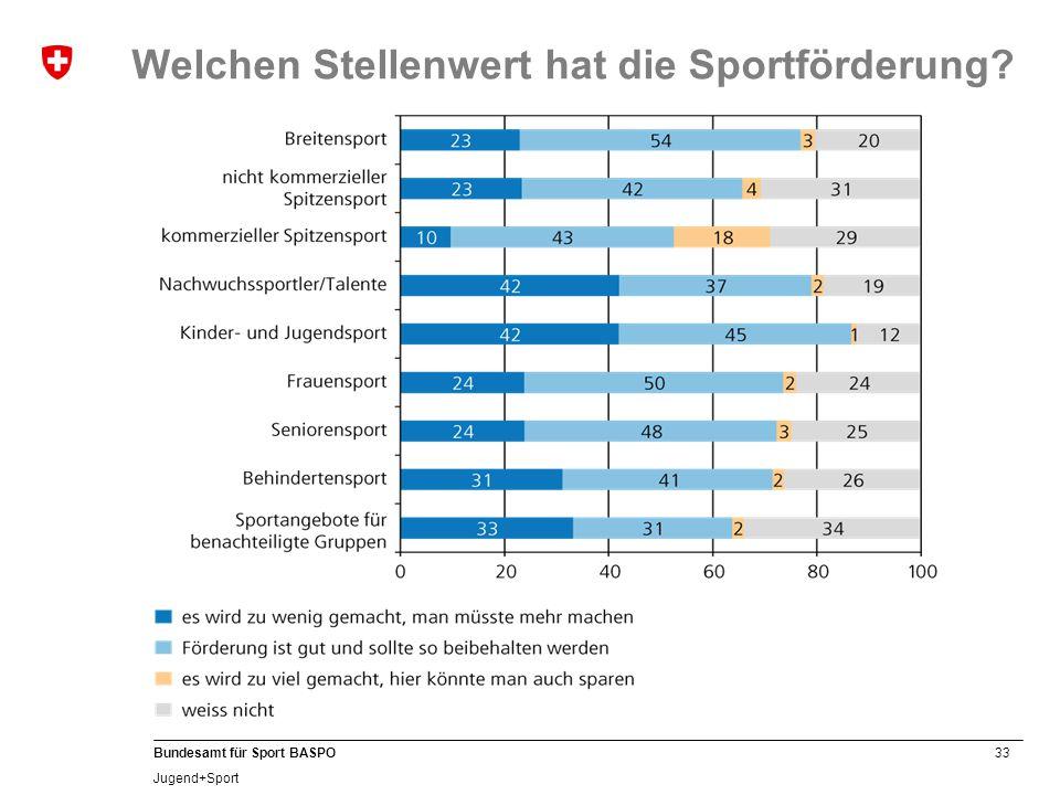 33 Bundesamt für Sport BASPO Jugend+Sport Welchen Stellenwert hat die Sportförderung?