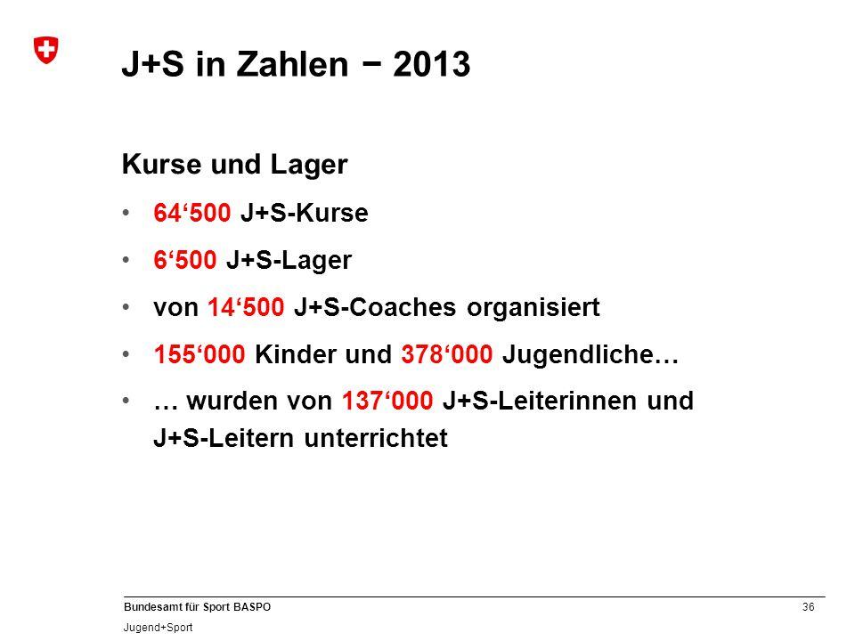 36 Bundesamt für Sport BASPO Jugend+Sport Kurse und Lager 64'500 J+S-Kurse 6'500 J+S-Lager von 14'500 J+S-Coaches organisiert 155'000 Kinder und 378'000 Jugendliche… … wurden von 137'000 J+S-Leiterinnen und J+S-Leitern unterrichtet J+S in Zahlen − 2013