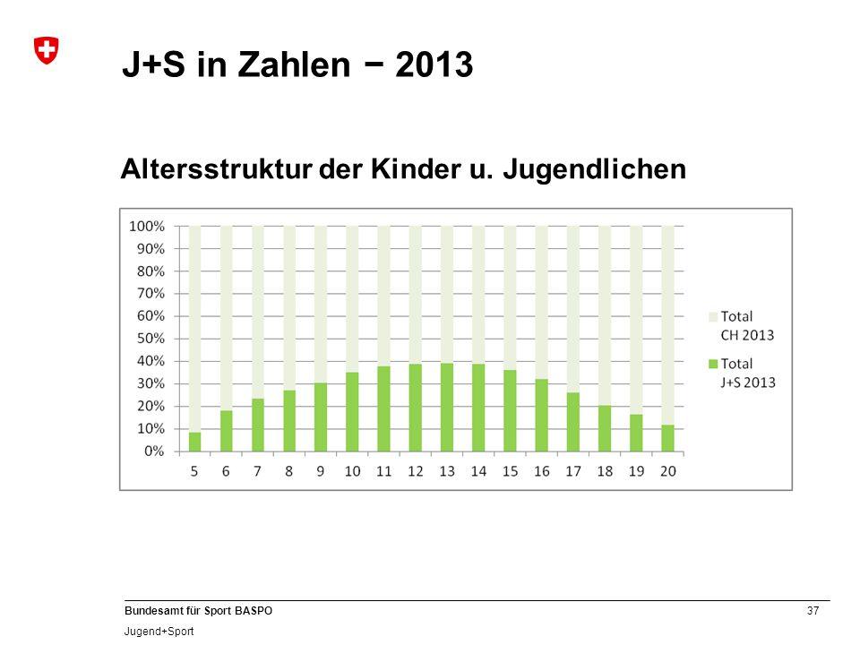 37 Bundesamt für Sport BASPO Jugend+Sport J+S in Zahlen − 2013 Altersstruktur der Kinder u. Jugendlichen