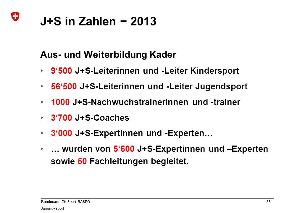 38 Bundesamt für Sport BASPO Jugend+Sport Aus- und Weiterbildung Kader 9'500 J+S-Leiterinnen und -Leiter Kindersport 56'500 J+S-Leiterinnen und -Leiter Jugendsport 1000 J+S-Nachwuchstrainerinnen und -trainer 3'700 J+S-Coaches 3'000 J+S-Expertinnen und -Experten… … wurden von 5'600 J+S-Expertinnen und –Experten sowie 50 Fachleitungen begleitet.