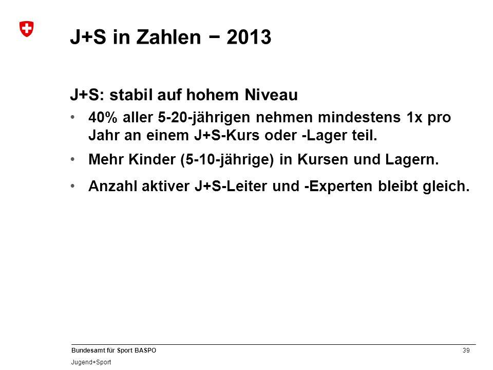 39 Bundesamt für Sport BASPO Jugend+Sport J+S: stabil auf hohem Niveau 40% aller 5-20-jährigen nehmen mindestens 1x pro Jahr an einem J+S-Kurs oder -L