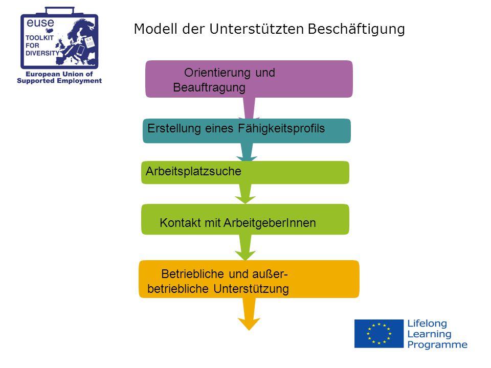 Modell der Unterstützten Beschäftigung Erstellung eines Fähigkeitsprofils Arbeitsplatzsuche Orientierung und Beauftragung Kontakt mit ArbeitgeberInnen Betriebliche und außer- betriebliche Unterstützung