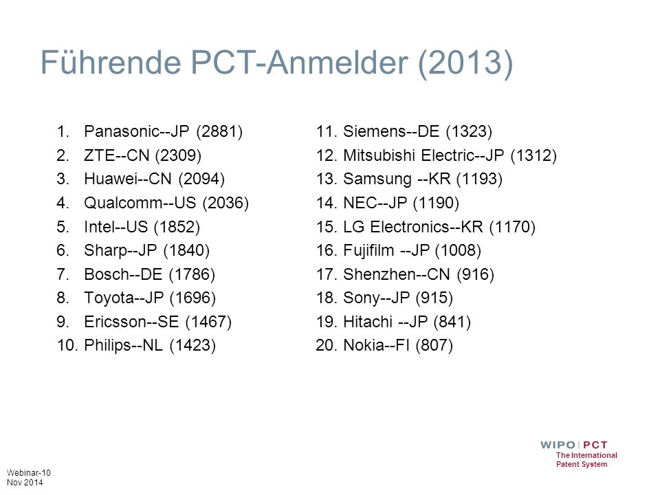 Webinar-10 Nov 2014 The International Patent System Führende PCT-Anmelder (2013) 1.Panasonic--JP (2881) 2.ZTE--CN (2309) 3.Huawei--CN (2094) 4.Qualcom
