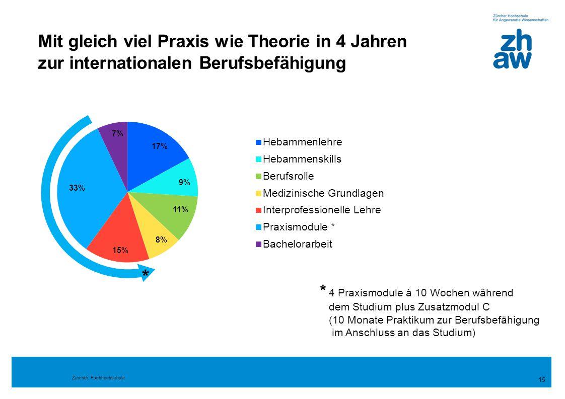 Zürcher Fachhochschule Mit gleich viel Praxis wie Theorie in 4 Jahren zur internationalen Berufsbefähigung 15 * 4 Praxismodule à 10 Wochen während dem
