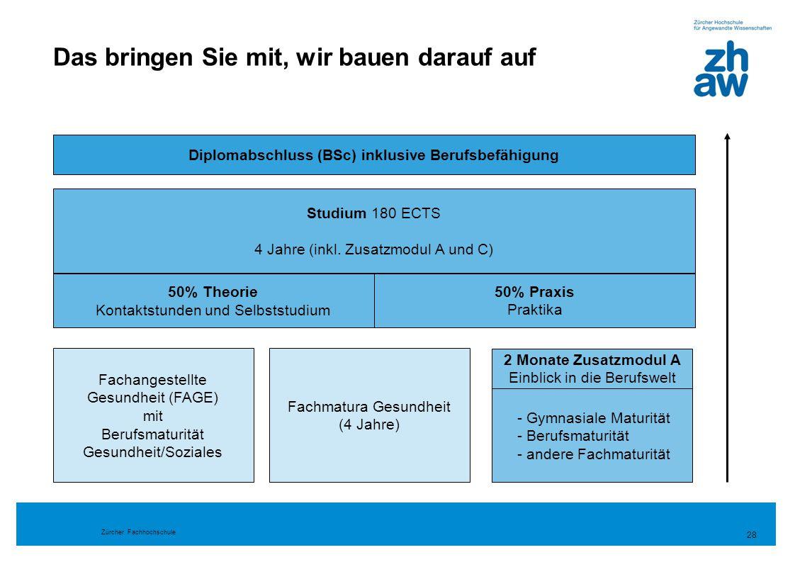 Zürcher Fachhochschule 28 2 Monate Zusatzmodul A Einblick in die Berufswelt Das bringen Sie mit, wir bauen darauf auf Diplomabschluss (BSc) inklusive
