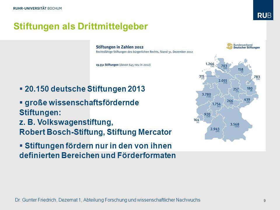 9  20.150 deutsche Stiftungen 2013  große wissenschaftsfördernde Stiftungen: z. B. Volkswagenstiftung, Robert Bosch-Stiftung, Stiftung Mercator  St