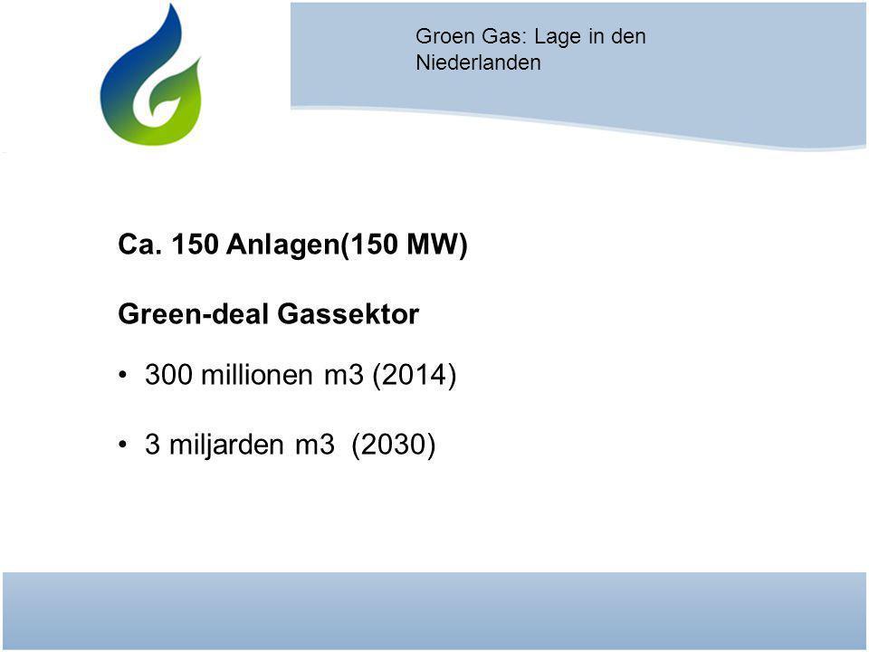 Groen Gas: Lage in den Niederlanden Ca. 150 Anlagen(150 MW) Green-deal Gassektor 300 millionen m3 (2014) 3 miljarden m3 (2030)