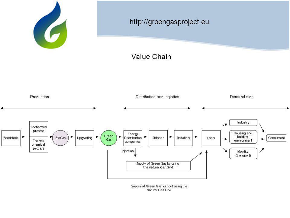Projectziele Optimierung der Wertkette Schnellere Markteinführung von 'Grünem Gas' Innovation / Wissensaustausch Zusammenarbeit (grenzüberschreitend)