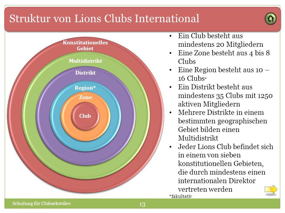 Struktur von Lions Clubs International Konstitutionelles Gebiet Multidistrikt Distrikt Region* Zone Club Ein Club besteht aus mindestens 20 Mitglieder