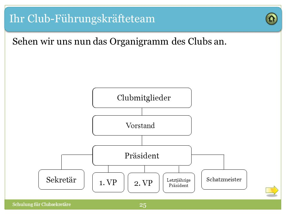 Ihr Club-Führungskräfteteam Sehen wir uns nun das Organigramm des Clubs an. Schulung für Clubsekretäre 25 1. VP Club Members Board of Directors Presid