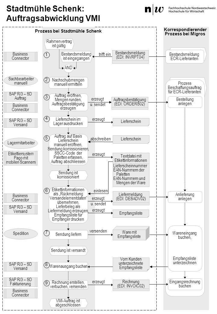Prozess Beschaffungsauftrag für ECR-Lieferanten Stadtmühle Schenk: Auftragsabwicklung VMI Bestandsmeldung ist eingegangen VMI-Auftrag ist abgeschlosse