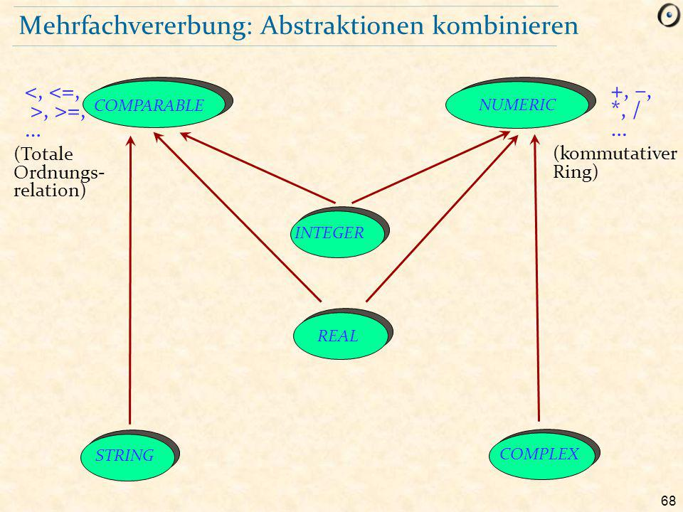 68 Mehrfachvererbung: Abstraktionen kombinieren COMPARABLE NUMERIC STRING COMPLEX INTEGER REAL, >=, … +, –, *, / … (Totale Ordnungs- relation) (kommutativer Ring)