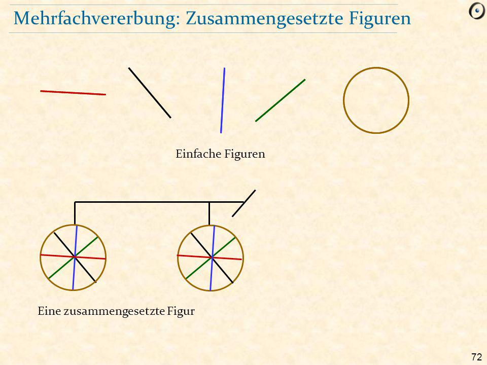 72 Mehrfachvererbung: Zusammengesetzte Figuren Eine zusammengesetzte Figur Einfache Figuren