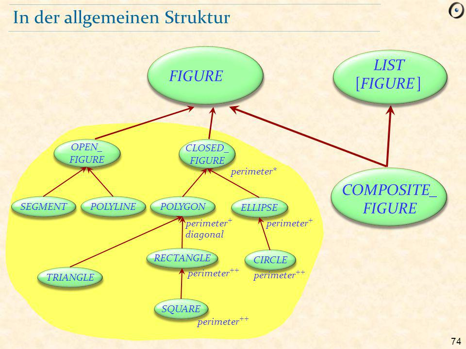 74 In der allgemeinen Struktur COMPOSITE_ FIGURE FIGURE LIST [FIGURE ] OPEN_ FIGURE CLOSED_ FIGURE SEGMENTPOLYLINEPOLYGON ELLIPSE RECTANGLE SQUARE CIRCLE TRIANGLE perimeter + perimeter* perimeter ++ diagonal perimeter ++ perimeter +