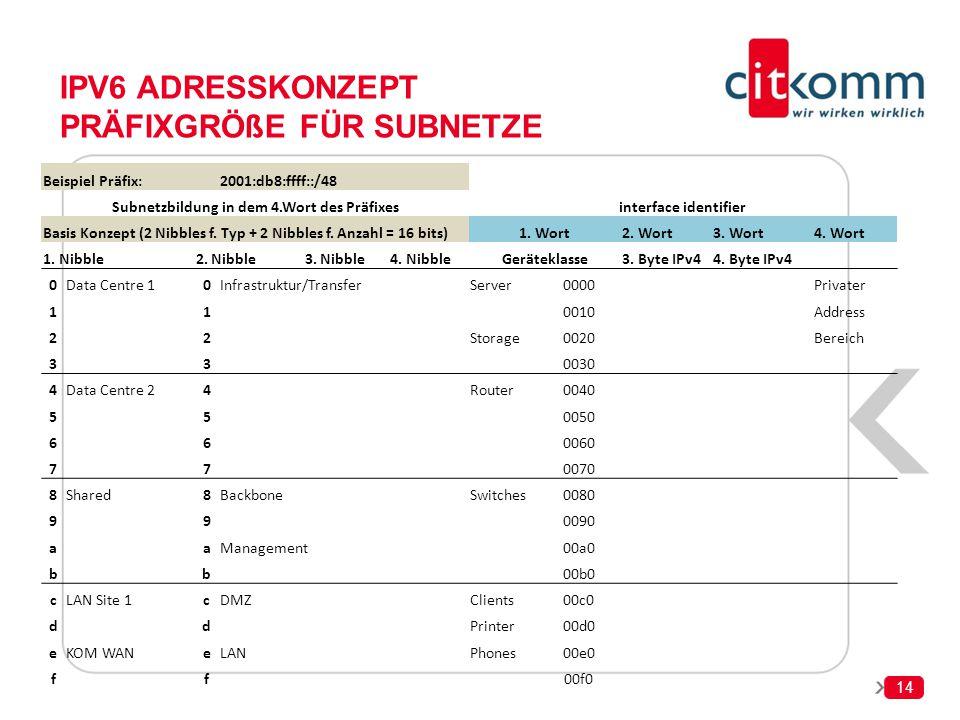 14 IPV6 ADRESSKONZEPT PRÄFIXGRÖßE FÜR SUBNETZE Beispiel Präfix:2001:db8:ffff::/48 Subnetzbildung in dem 4.Wort des Präfixesinterface identifier Basis