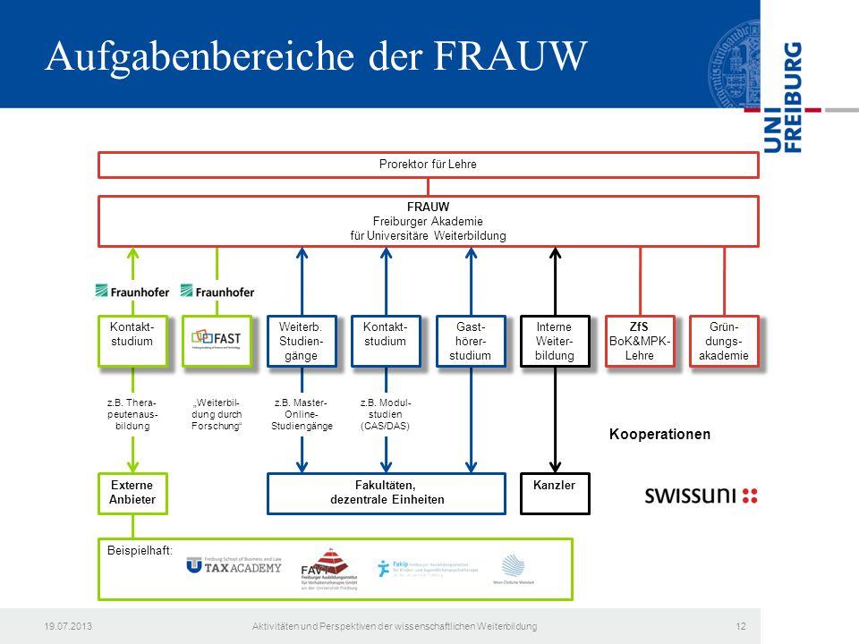Aufgabenbereiche der FRAUW FRAUW Freiburger Akademie für Universitäre Weiterbildung Kontakt- studium ZfS BoK&MPK- Lehre KanzlerExterne Anbieter Fakult