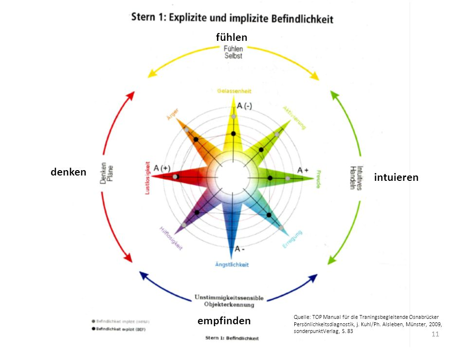 11 fühlen intuieren denken empfinden Quelle: TOP Manual für die Traningsbegleitende Osnabrücker Persönlichkeitsdiagnostik, j.