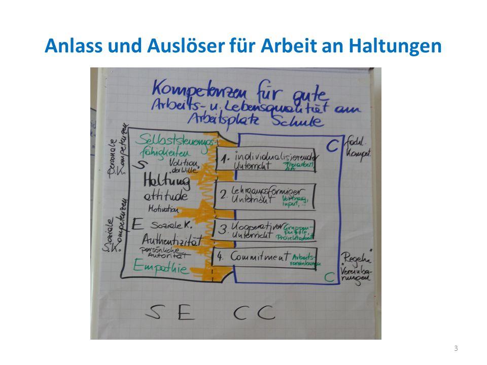 Umbau der Curricula auf Kompetenzorientierung 4 Handlungskompetenz und Selbstwachstum Wissen baut auf Willensbahnung, Motivation, Einst., Verantwortung
