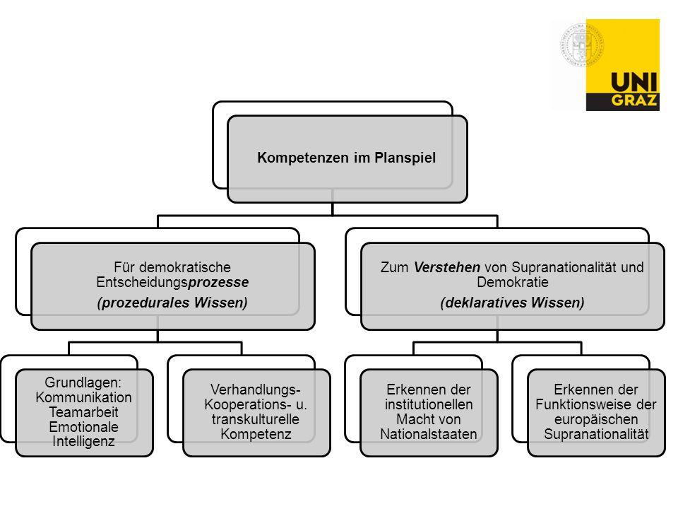 Kompetenzen im Planspiel Für demokratische Entscheidungsprozesse (prozedurales Wissen) Grundlagen: Kommunikation Teamarbeit Emotionale Intelligenz Ver