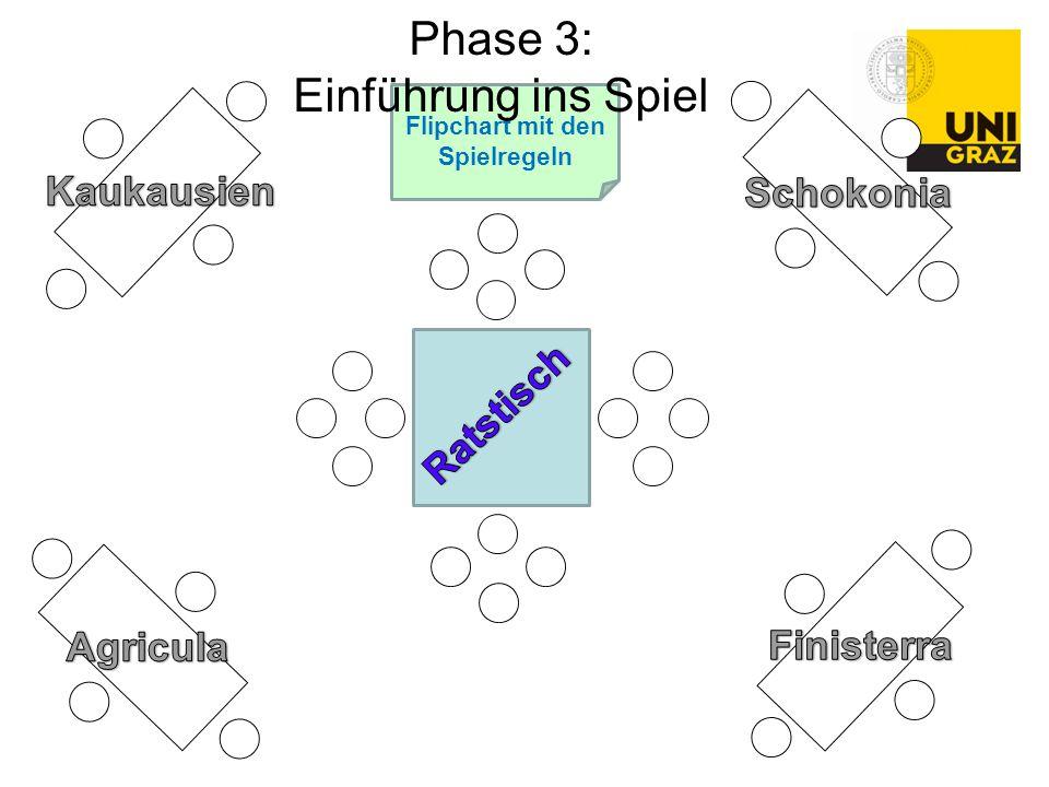 Flipchart mit den Spielregeln Phase 3: Einführung ins Spiel