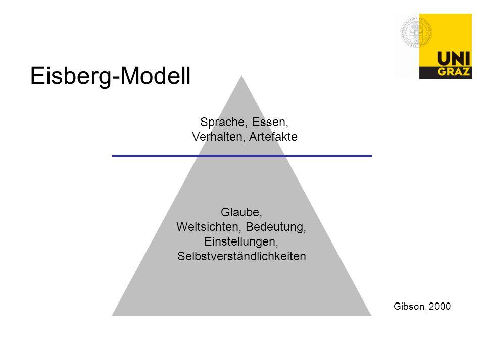 Eisberg-Modell Sprache, Essen, Verhalten, Artefakte Glaube, Weltsichten, Bedeutung, Einstellungen, Selbstverständlichkeiten Gibson, 2000