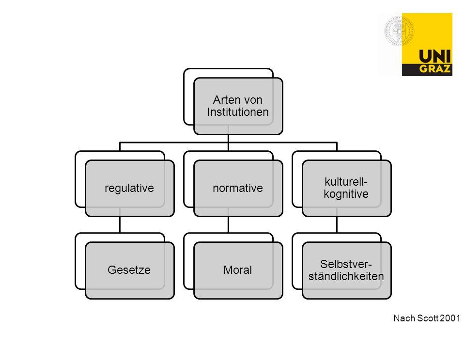 Nach Scott 2001 Arten von Institutionen regulativeGesetzenormativeMoral kulturell- kognitive Selbstver- ständlichkeiten