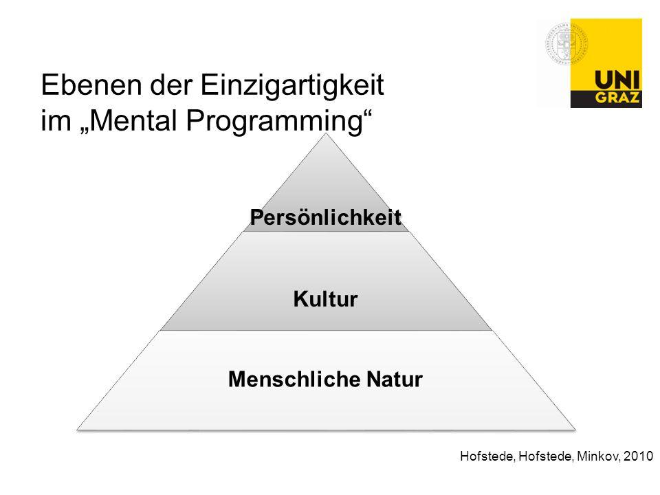 """Ebenen der Einzigartigkeit im """"Mental Programming"""" Persönlichkeit Kultur Menschliche Natur Hofstede, Hofstede, Minkov, 2010"""