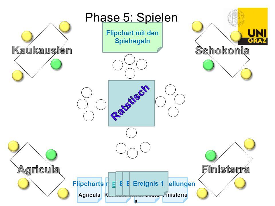 Flipchart mit den Spielregeln Flipcharts mit den Ländervorstellungen AgriculaKaukausienSchokoni a Finisterra EreignisEreignis 1 Phase 5: Spielen
