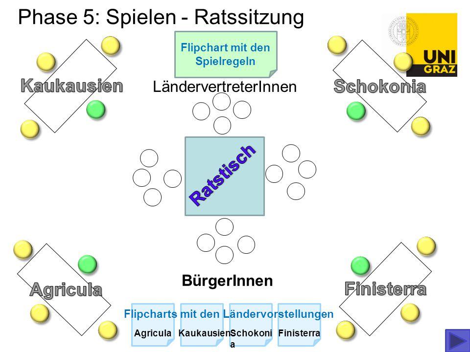 Phase 5: Spielen - Ratssitzung LändervertreterInnen BürgerInnen Flipchart mit den Spielregeln Flipcharts mit den Ländervorstellungen AgriculaKaukausie