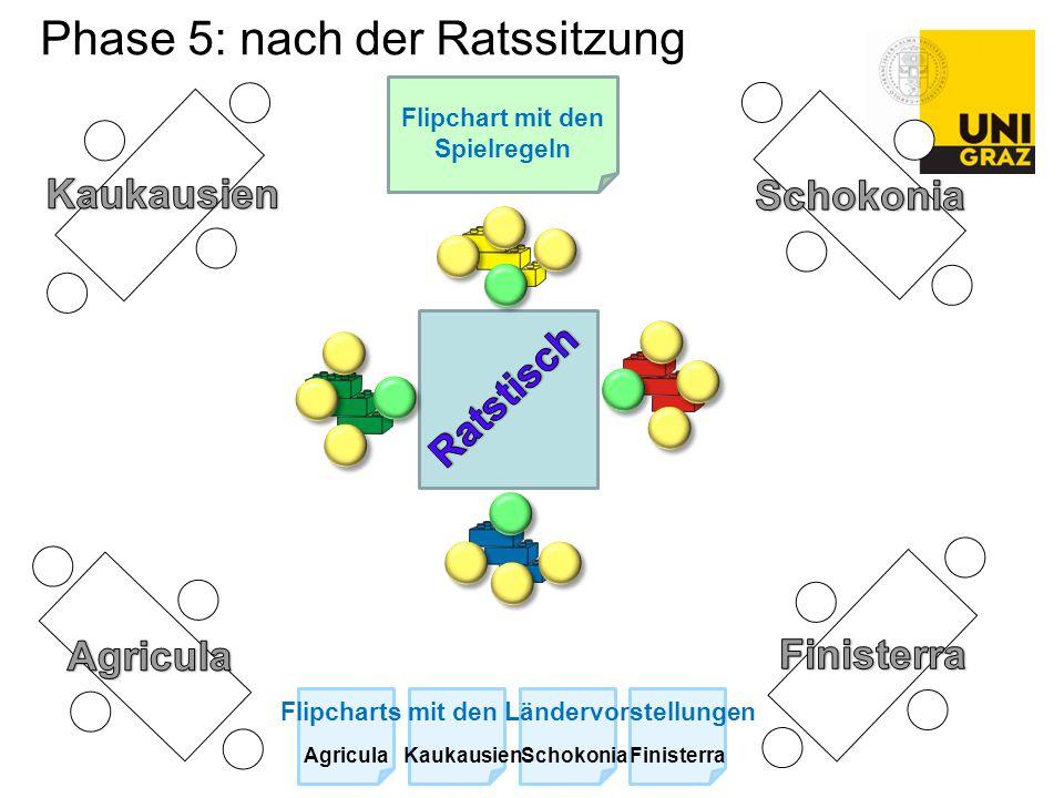 Phase 5: nach der Ratssitzung Flipchart mit den Spielregeln Flipcharts mit den Ländervorstellungen AgriculaKaukausienSchokoniaFinisterra