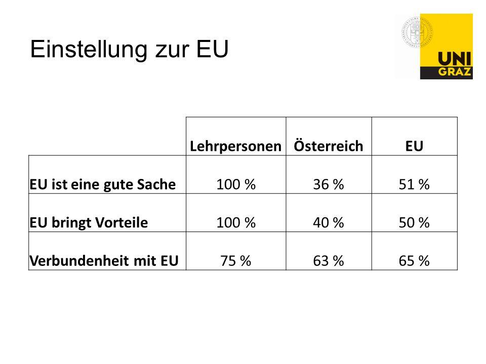 Einstellung zur EU LehrpersonenÖsterreichEU EU ist eine gute Sache100 %36 %51 % EU bringt Vorteile100 %40 %50 % Verbundenheit mit EU75 %63 %65 %