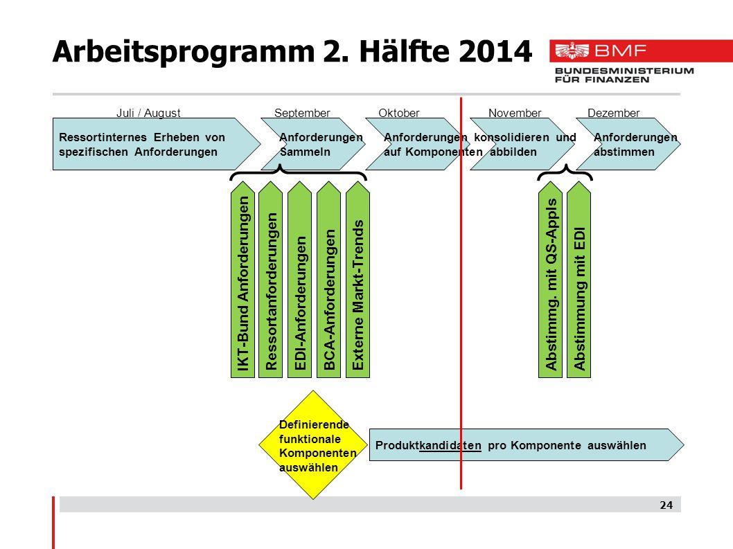 Arbeitsprogramm 2.