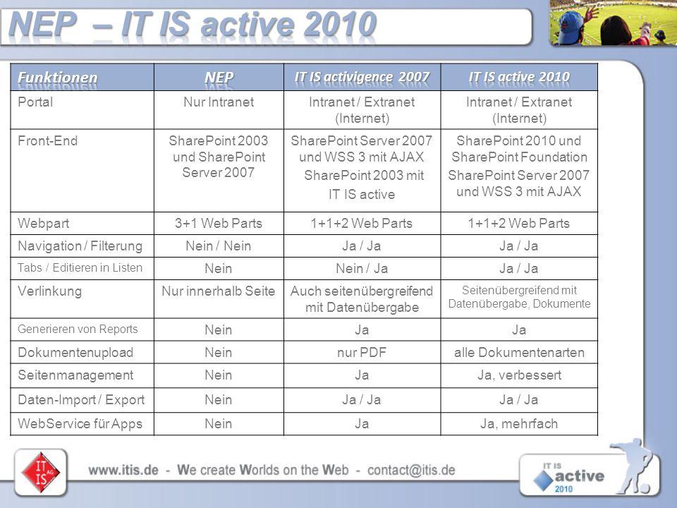 PortalNur IntranetIntranet / Extranet (Internet) Front-EndSharePoint 2003 und SharePoint Server 2007 SharePoint Server 2007 und WSS 3 mit AJAX SharePo