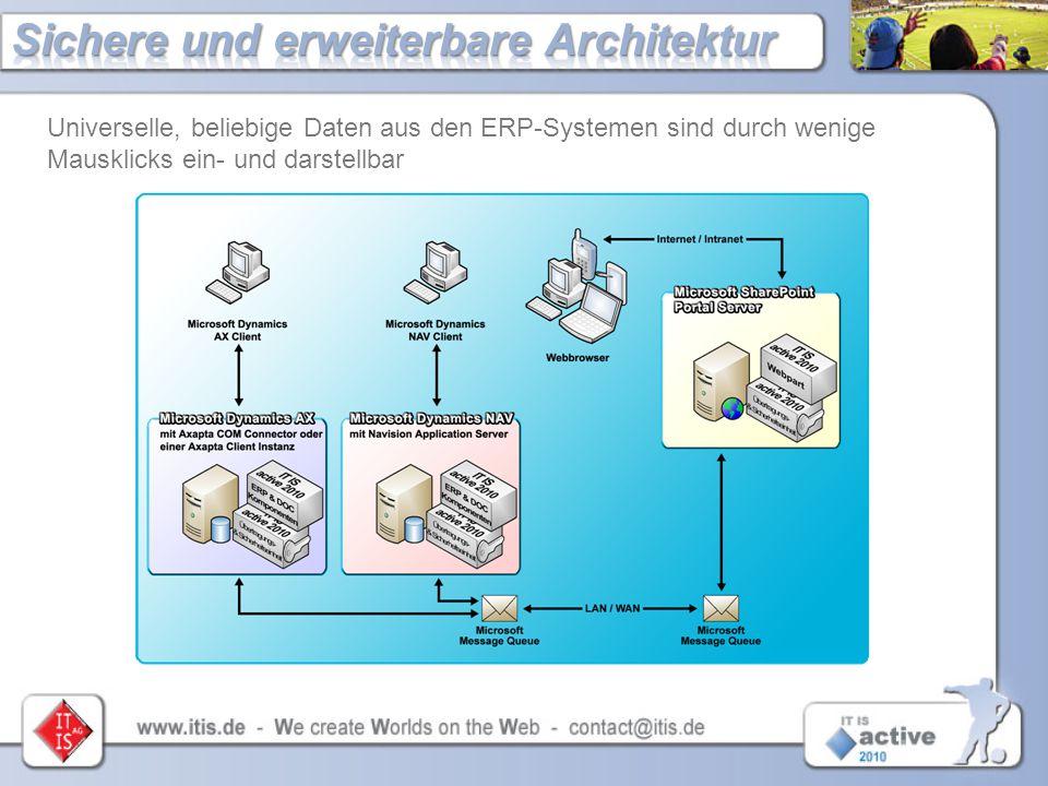 Universelle, beliebige Daten aus den ERP-Systemen sind durch wenige Mausklicks ein- und darstellbar Request