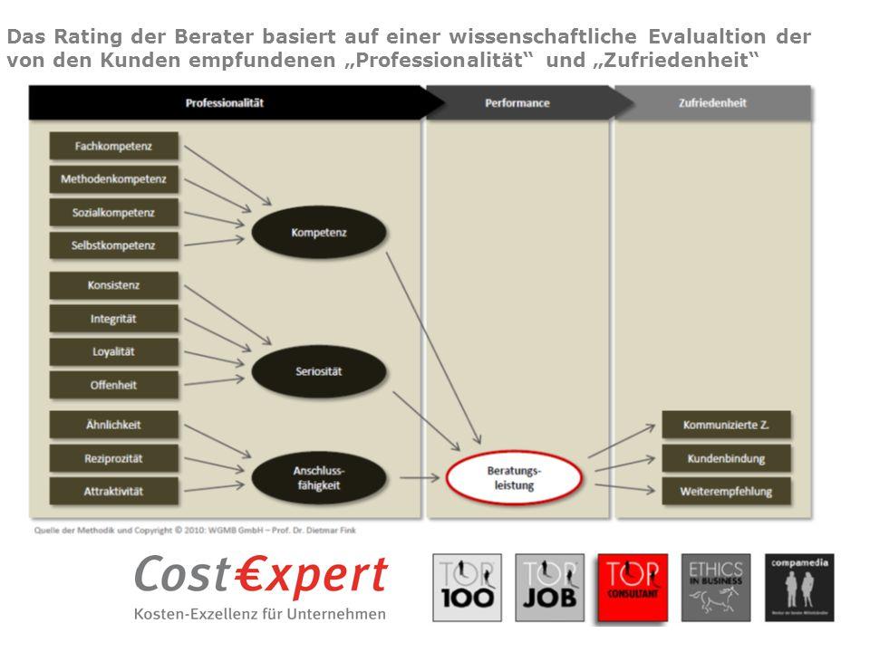 """Das Rating der Berater basiert auf einer wissenschaftliche Evalualtion der von den Kunden empfundenen """"Professionalität"""" und """"Zufriedenheit"""""""