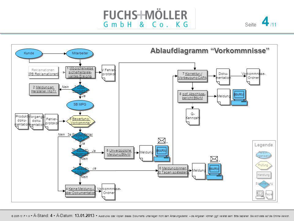 Seite 4 /11 © 2006-13 F + M Ä-Stand: 4 Ä-Datum: 13.01.2013 Ausdrucke oder Kopien dieses Dokuments unterliegen nicht dem Änderungsdienst – die Angaben