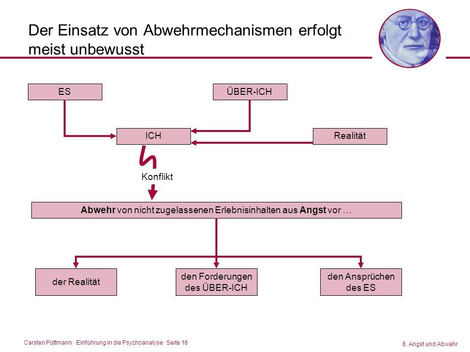 Carsten Püttmann ∙ Einführung in die Psychoanalyse · Seite 16 Der Einsatz von Abwehrmechanismen erfolgt meist unbewusst 6. Angst und Abwehr ÜBER-ICHES