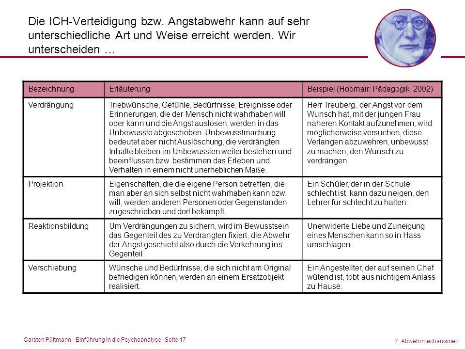 Carsten Püttmann ∙ Einführung in die Psychoanalyse · Seite 17 Die ICH-Verteidigung bzw. Angstabwehr kann auf sehr unterschiedliche Art und Weise errei