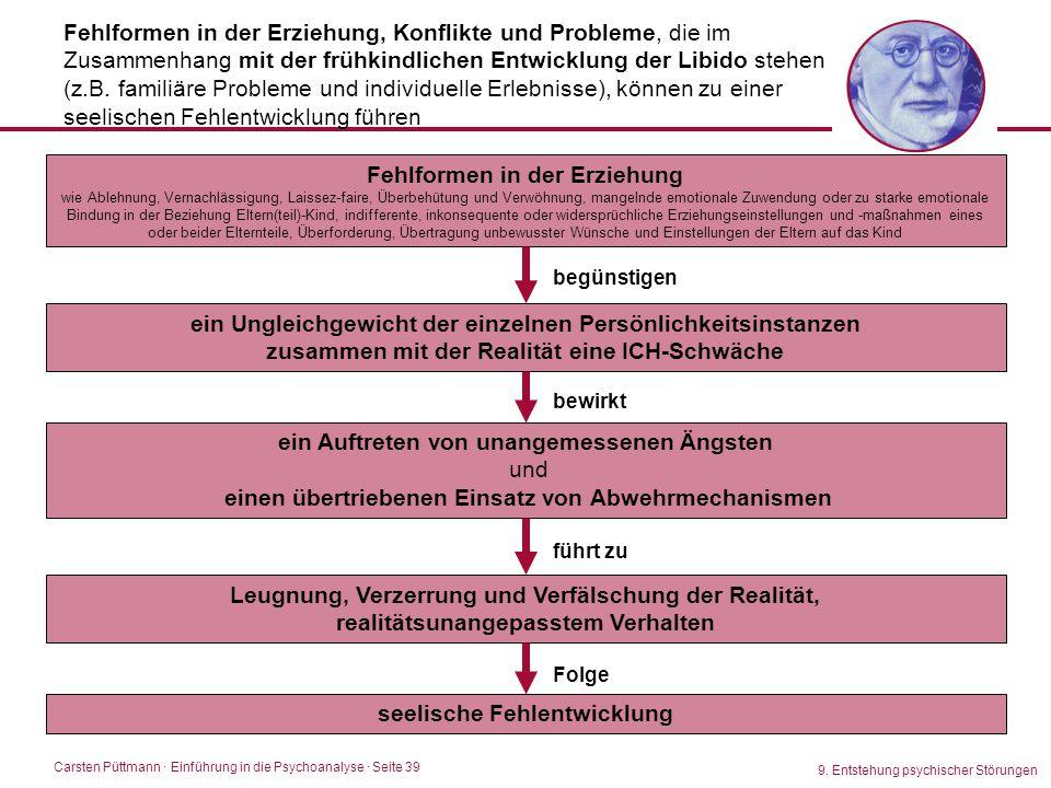 Carsten Püttmann ∙ Einführung in die Psychoanalyse · Seite 39 9. Entstehung psychischer Störungen Fehlformen in der Erziehung, Konflikte und Probleme,