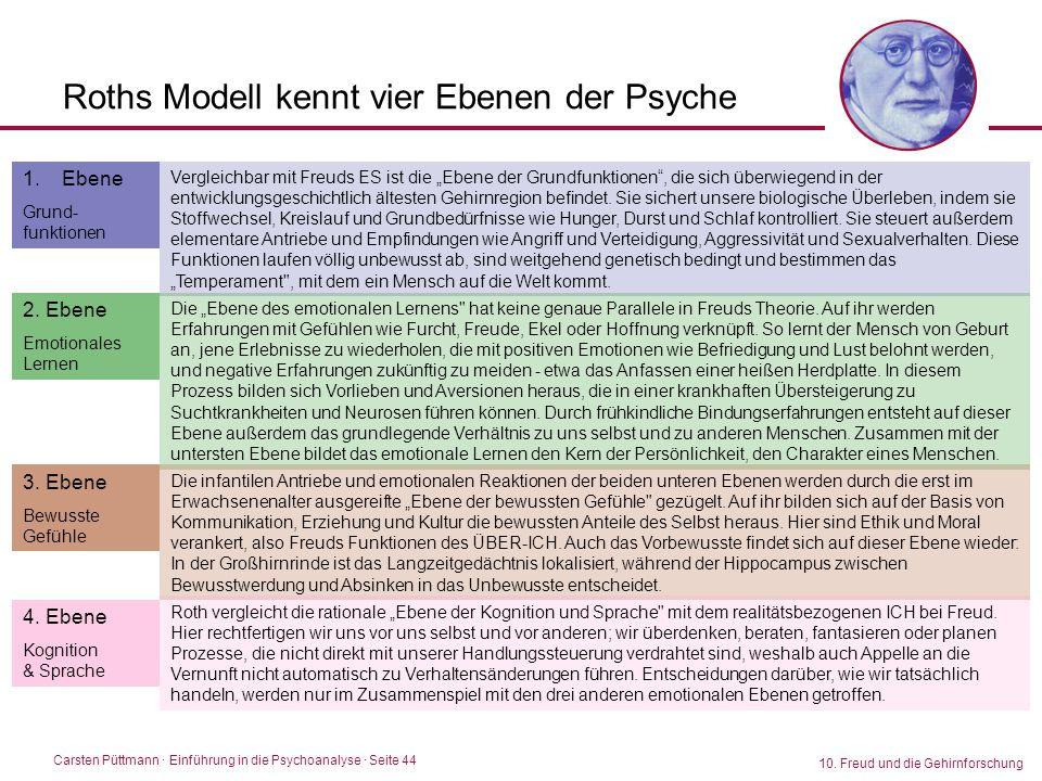 Carsten Püttmann ∙ Einführung in die Psychoanalyse · Seite 44 10. Freud und die Gehirnforschung Roths Modell kennt vier Ebenen der Psyche 1.Ebene Grun