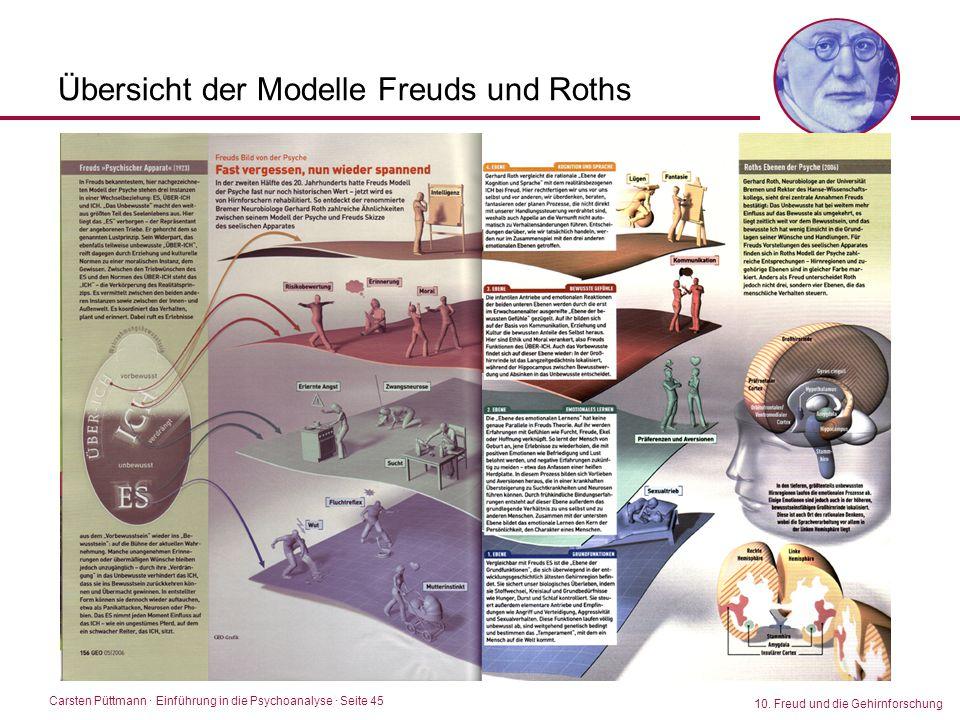Carsten Püttmann ∙ Einführung in die Psychoanalyse · Seite 45 10. Freud und die Gehirnforschung Übersicht der Modelle Freuds und Roths