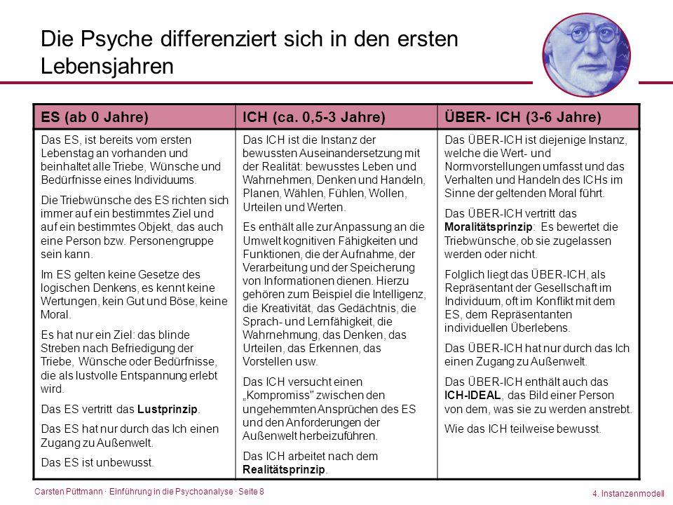 Carsten Püttmann ∙ Einführung in die Psychoanalyse · Seite 8 Die Psyche differenziert sich in den ersten Lebensjahren 4. Instanzenmodell ES (ab 0 Jahr