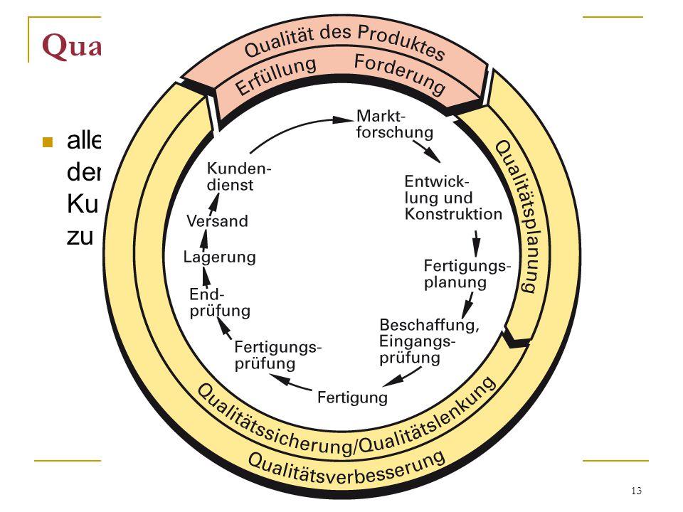 13 Qualitätsverbesserung alle Tätigkeiten mit dem Ziel die Kundenzufriedenheit zu erhöhen